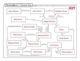 The Crucible Character Study Chart An Analysis Of The Struggles In Arthur Millers Play The