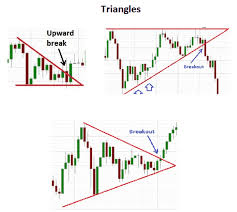 Triangle Chart Formation Whats The Difference Between A Falling Wedge Pattern And A