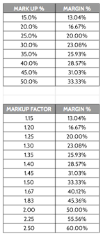 Margin Vs Markup Table Related Keywords Suggestions