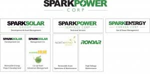 Power Corp Org Chart Spark Power Corp Org Chart Northwind Solutions