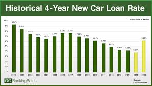Car Loan Interest Rate Chart 2015 Interest Rate Projections Heres How Rates Will Affect