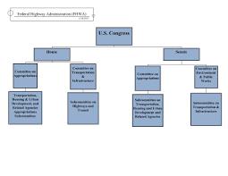 Central Federal Lands Organization Chart Understanding Federal Highway Administration Fhwa Us
