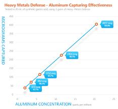 Heavy Metals Defense Heavymetalsdefense Com
