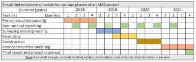 Milestone Schedules