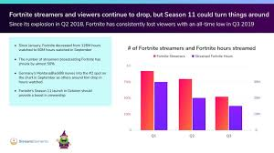 Twitch Growth Chart For Twitch 2019 Is All About The Growth Of Just Chatting