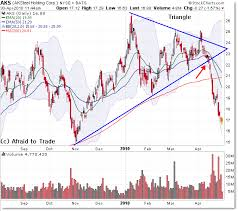 Aks Stock Quote Impressive Triangle Break And Selloff In AK Steel AKS Apr 48 Afraid To Trade