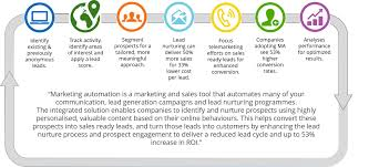 Track Sales Leads Marketing Automation Enhancing Lead Conversions