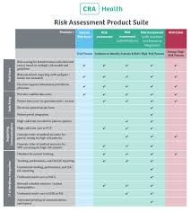 Product Suite Comparison — Cra Health