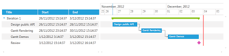 Wpf Timeline Chart Customize The Timeline Data And Containers Telerik Ui For Wpf