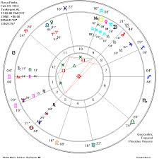 Matrix Astrology Software People In The News