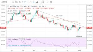 Aud Usd Looks To Break Free Of The Big Downtrend
