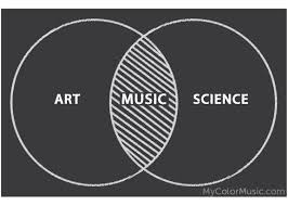 Venn Diagram Overlap Music Lives Where Art And Science Overlap Venn Diagram