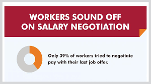 Just 39 Of Employees Want To Negotiate Their Salary Small