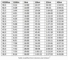 Vo2 Max Chart Cycling Www Bedowntowndaytona Com