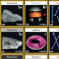 Periodic table poster with element pictures – large – Periodic ...