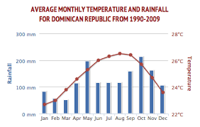 Dominican Republic Weather Year Round Chart Weather In The Dominican Republic Iheartdr