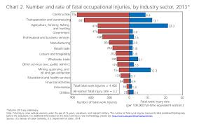 hispanics most vulnerable to construction injuries scripps the construction industry had the most fatalities from on the job injuries than any