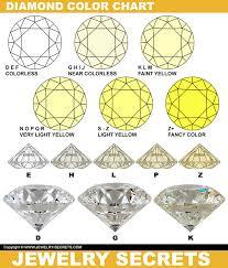 Diamond Color Chart Yellow Diamonds Are Both Good And Bad Jewelry Secrets