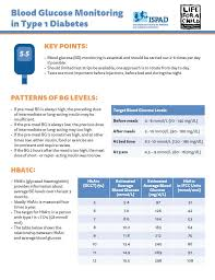 Child Diabetes Chart Idf Life For A Child Guidelines