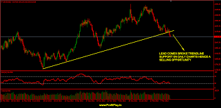 Fresh Breakout In Copper And Lead Comex Charts