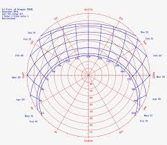 Sun Path Polar Chart Polar Sun Path Diagram Free
