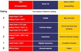 Hazardous Chemical Rating Chart Caution Sign For Hazards Ehs