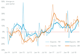 Chinese General Chart Oil And Tariffs Slow Chinese Imports But U S Bound Export
