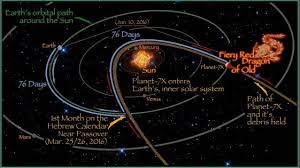Planet 7x Charts Planet 7x Fiery Dragon Of Old Solar Path 76 Days Out Of