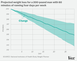 The Science Is In Exercise Wont Help You Lose Much Weight