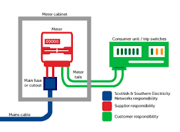 moving or upgrading an existing connection moving electric meter and fuse box Moving Electric Meter And Fuse Box #22
