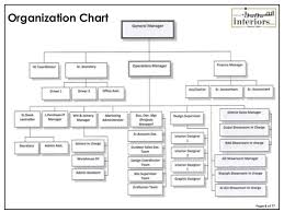 78 Punctilious Furniture Company Organization Chart