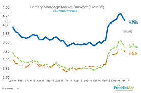 1 12 Pmms Graph Themreportcom Home Mortgage Rate Trends