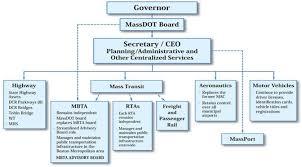 Transportation Reform