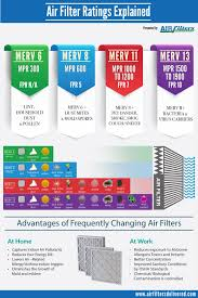 Air Filter Comparison Chart Difference Between Merv Mpr Fpr Ratings Infographic In