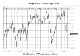 Deere Stock Chart Bearish Sentiment Builds On Deere Before Earnings