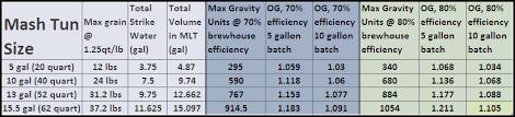 Vessel Size Chart All Grain Vessel Sizing