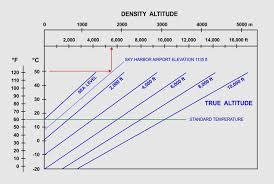 Density Altitude Chart Density Altitude Sky Lights