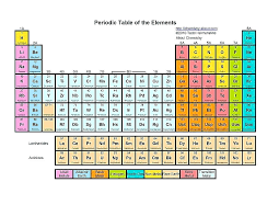 Periodic Table Coloring Sheet Periodic Table Of Elements Coloring ...