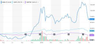 Tsx 50 Year Chart Cannabis Stocks On The Tsx Seeking Alpha