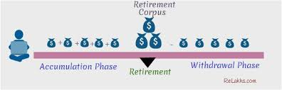 retirement goal planning system retirement planning in 3 easy steps download calculator