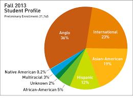 a pie chart captures ut dallas diversity breakdown including international students u s news did not consider international students in its report