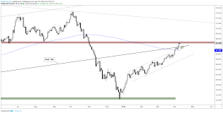 Crude Oil At Big Spot On Chart Technical Outlook For Gold
