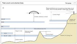 Sounding Datum Nautical Charts