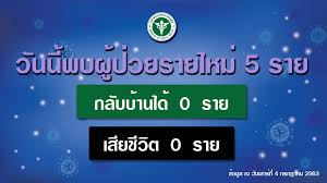 รัฐบาลไทย-ข่าวทำเนียบรัฐบาล-รายงานข่าวกรณีโรคติดเชื้อไวรัสโคโรนา 2019  (COVID-19) ประจำวันที่ 4 กรกฎาคม 2563