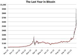 Bitcoin Price Chart Yahoo Bitcoin Price Usd Yahoo Bitcoin Year Value Estimator