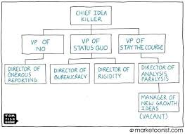 Idea Killer Org Chart Marketoonist Tom Fishburne