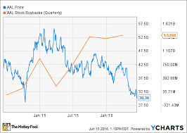 Amr Stock Chart American Airlines Stock Sinks To New Lows Will Buybacks Hit