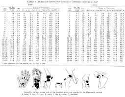Bone Age Wrist Chart Practical Imaging Bone Age Determination In Infants