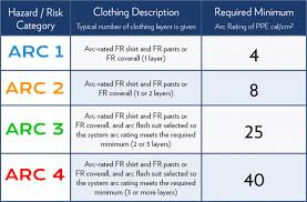 Arc Flash Clothing Rating Chart Fire Resistant Clothing Safety Standards Iwantworkwear
