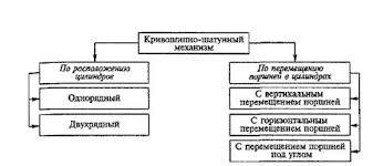 Реферат Механизмы автомобильного двигателя Типы кривошипно шатунных механизмов классифицированных по различным признакам
